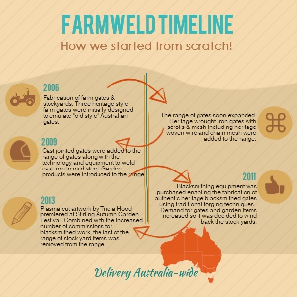Farmweld's timeline infographic
